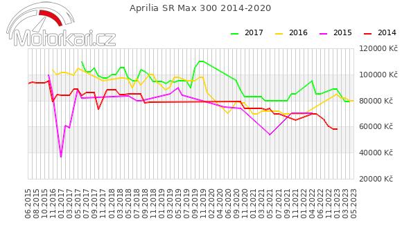 Aprilia SR Max 300 2014-2020