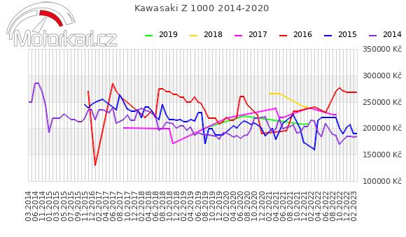 Kawasaki Z 1000 2014-2020