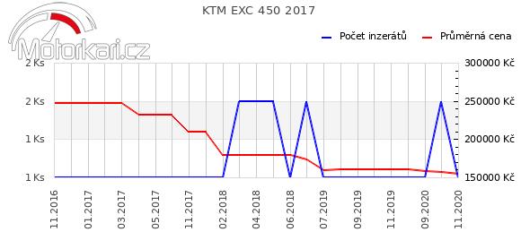 KTM EXC 450 2017