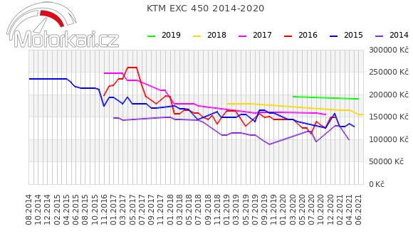 KTM EXC 450 2014-2020