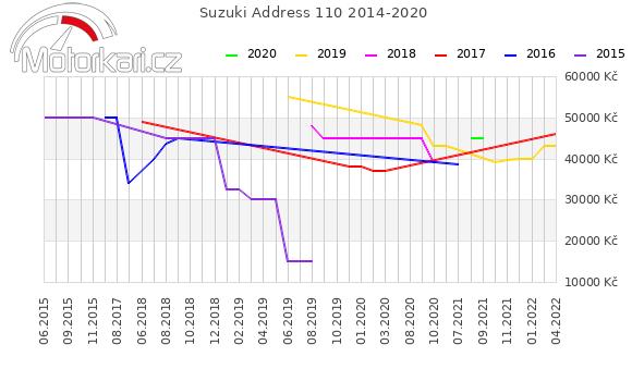 Suzuki Address 110 2014-2020