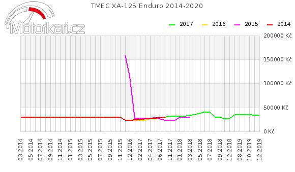 TMEC XA-125 Enduro 2014-2020