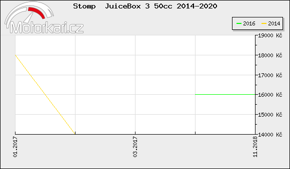 Stomp  JuiceBox 3 50cc 2014-2020