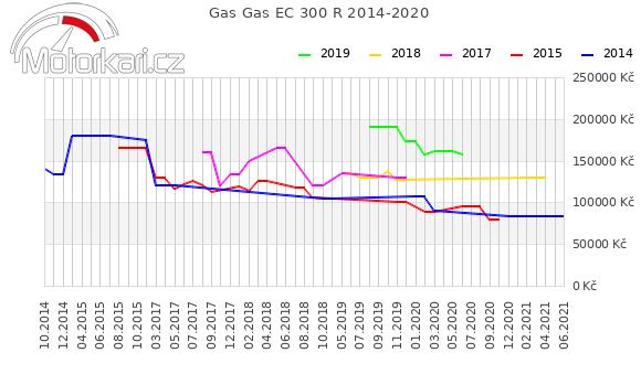 Gas Gas EC 300 R 2014-2020
