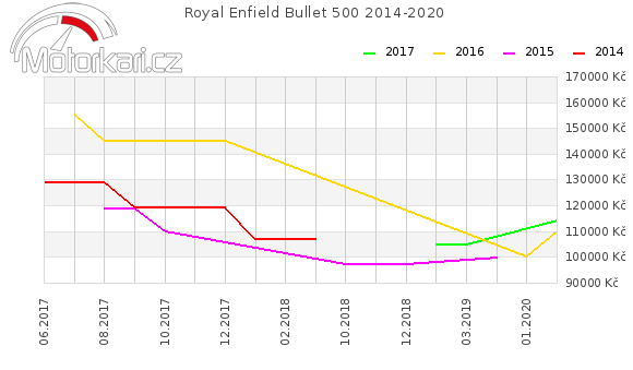 Royal Enfield Bullet 500 2014-2020