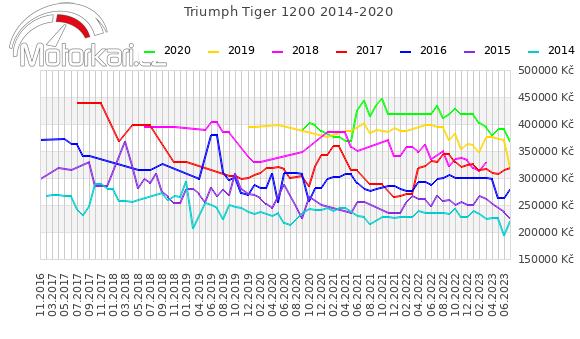 Triumph Tiger Explorer 2014-2020