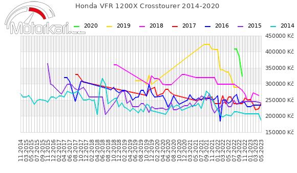 Honda VFR 1200X Crosstourer 2014-2020
