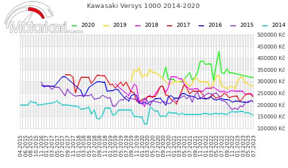 Kawasaki Versys 1000 2014-2020