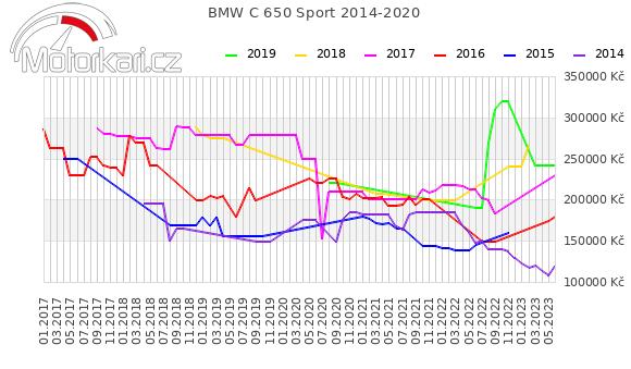 BMW C 650 Sport 2014-2020