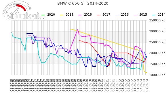 BMW C 650 GT 2014-2020