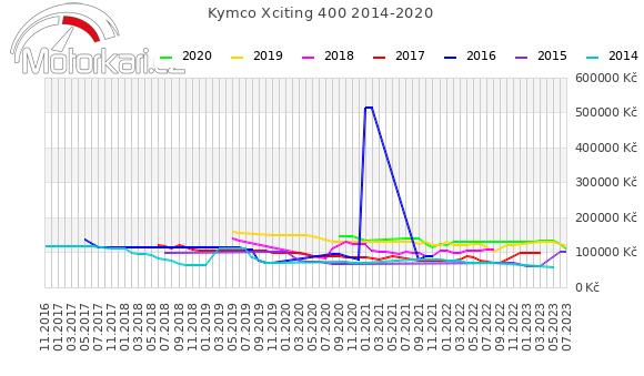 Kymco Xciting 400 2014-2020