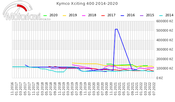Kymco Xciting 400 2014-2020