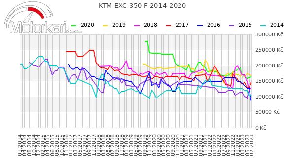 KTM EXC 350 F 2014-2020