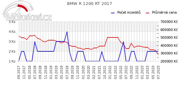 BMW R 1200 RT 2017