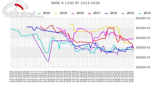 BMW R 1200 RT 2014-2020