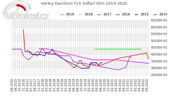 Harley Davidson FLS Softail Slim 2014-2020