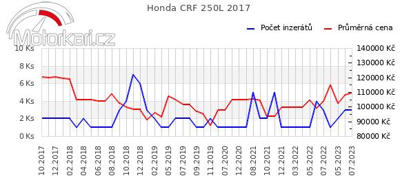 Honda CRF 250L 2017