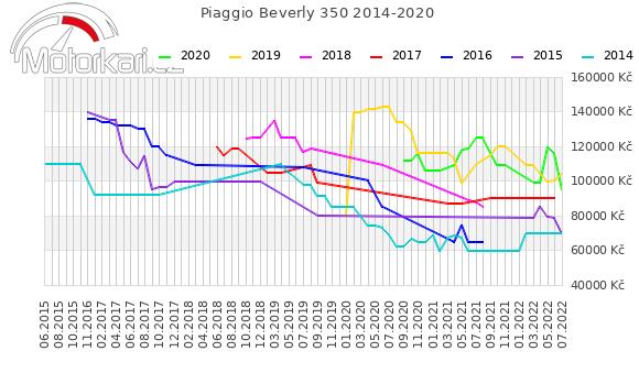 Piaggio Beverly 350 SportTouring 2014-2020