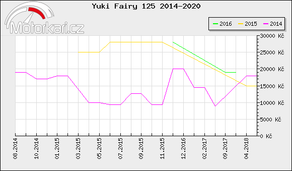 Yuki Fairy 125 2014-2020