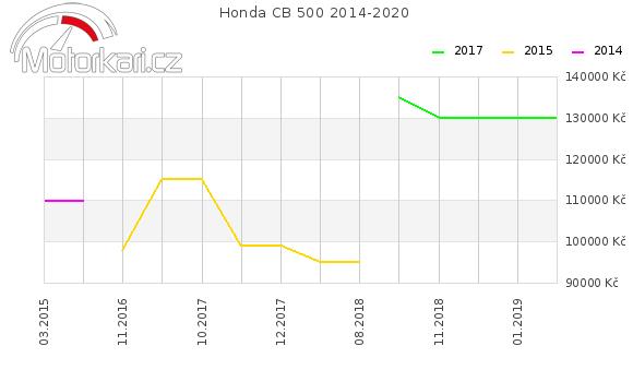 Honda CB 500 2014-2020