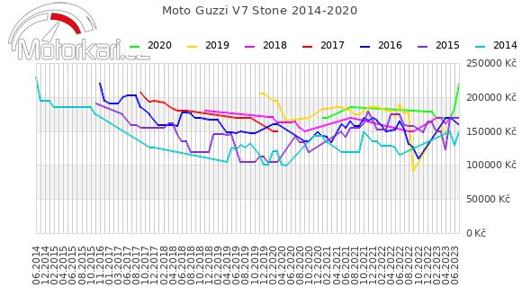 Moto Guzzi V7 Stone 2014-2020