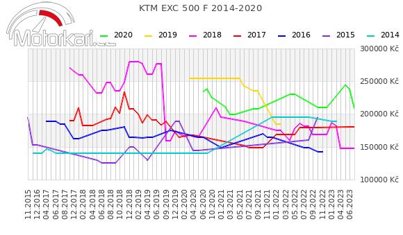 KTM EXC 500 F 2014-2020