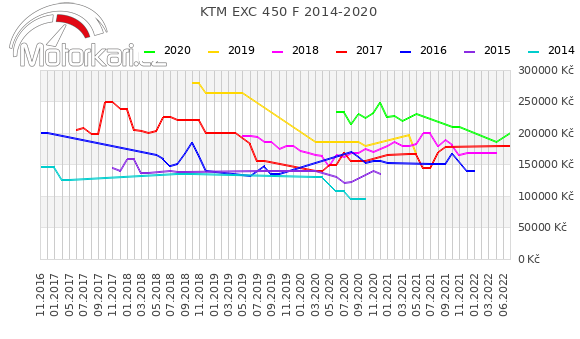 KTM EXC 450 F 2014-2020