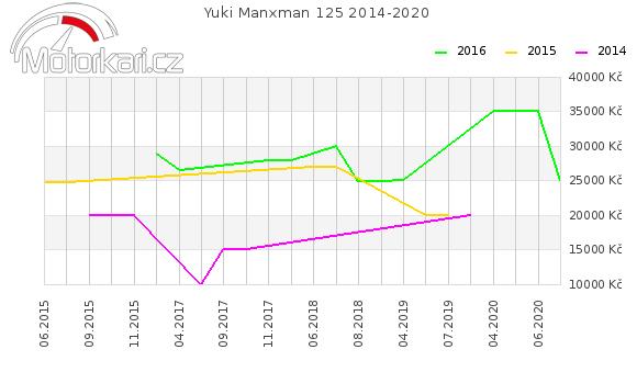 Yuki Manxman 125 2014-2020