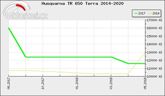 Husqvarna TR 650 Terra 2014-2020
