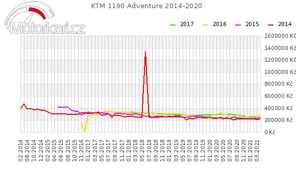 KTM 1190 Adventure 2014-2020