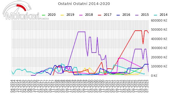 Ostatní Ostatní 2014-2020