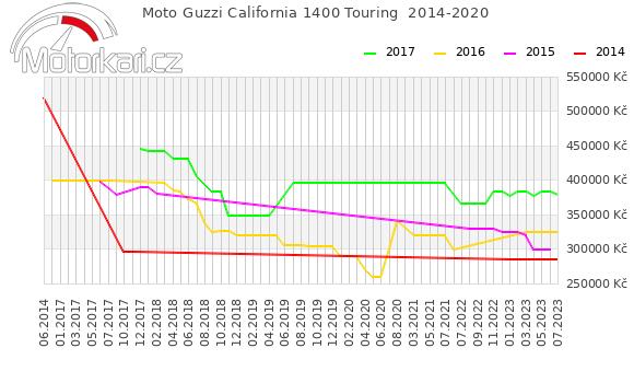 Moto Guzzi California 1400 Touring  2014-2020