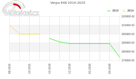 Vespa 946 2014-2020