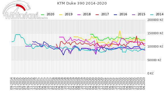 KTM Duke 390 2014-2020