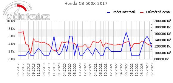 Honda CB 500X 2017