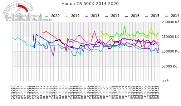 Honda CB 500X 2014-2020