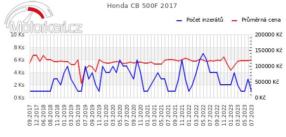 Honda CB 500F 2017