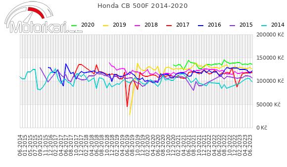 Honda CB 500F 2014-2020