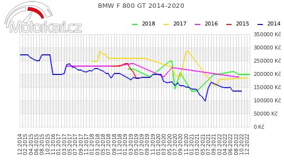 BMW F 800 GT 2014-2020