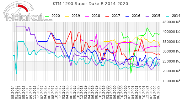 KTM 1290 Super Duke R 2014-2020
