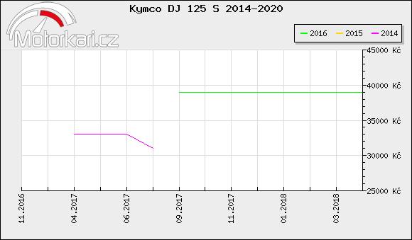 Kymco DJ 125 S 2014-2020