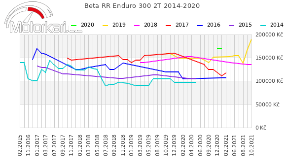 Beta RR Enduro 300 2T 2014-2020