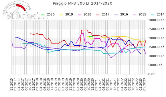 Piaggio MP3 500 LT 2014-2020