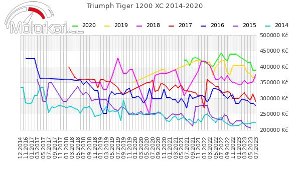 Triumph Tiger Explorer XC 2014-2020