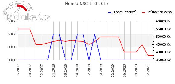 Honda NSC 110 2017