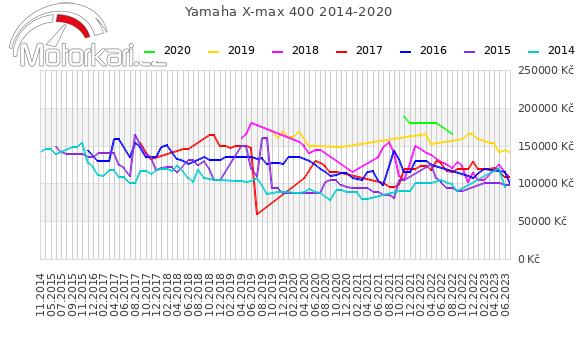 Yamaha X-max 400 2014-2020