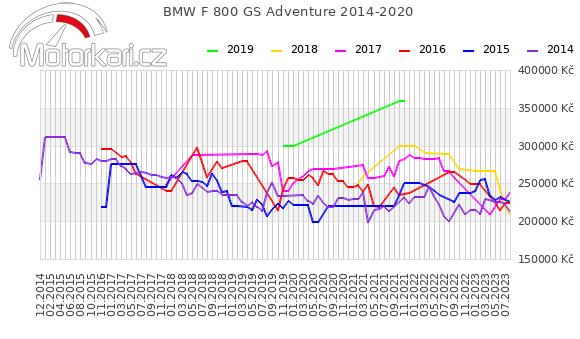 BMW F 800 GS Adventure 2014-2020