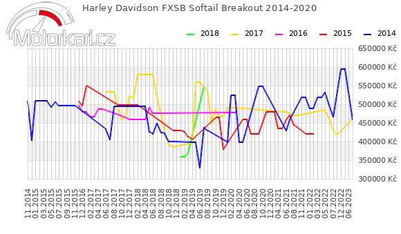 Harley Davidson FXSB Softail Breakout 2014-2020