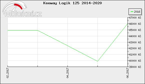 Keeway Logik 125 2014-2020