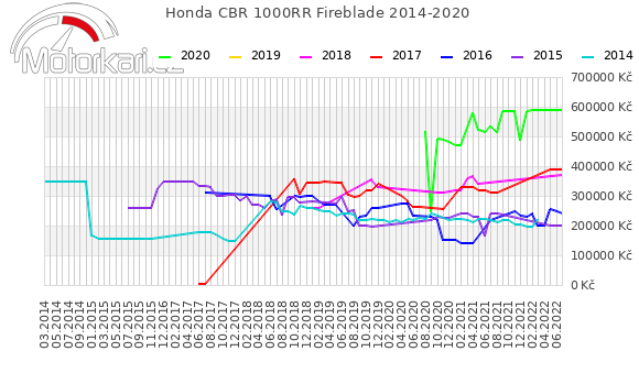 Honda CBR 1000RR Fireblade 2014-2020